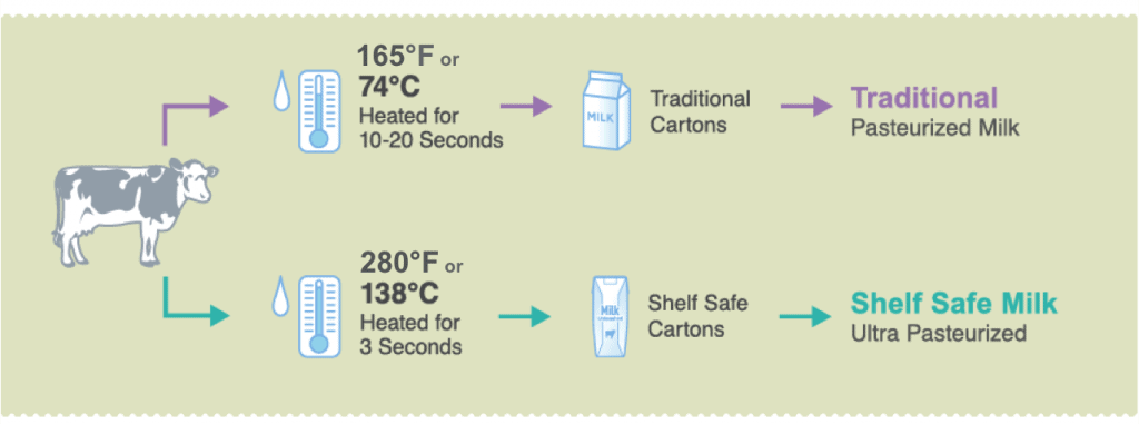 Pasteurization process of shelf safe milk
