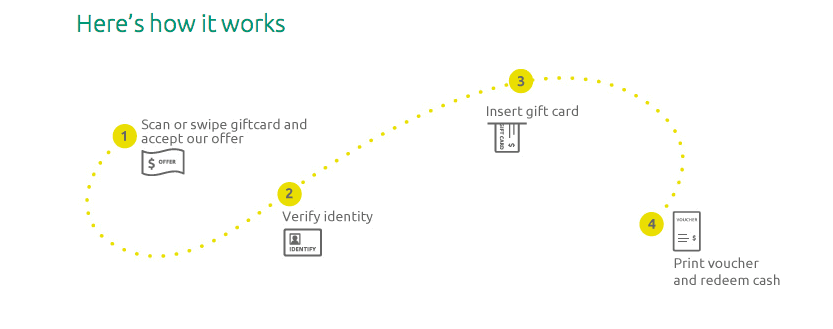 Coinstar Exchange Kiosk Process
