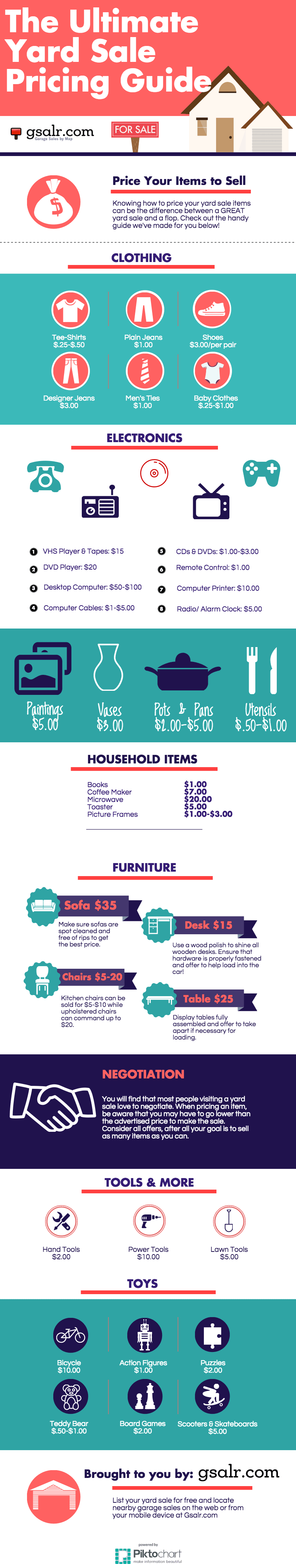 Yard Sale Pricing Guide