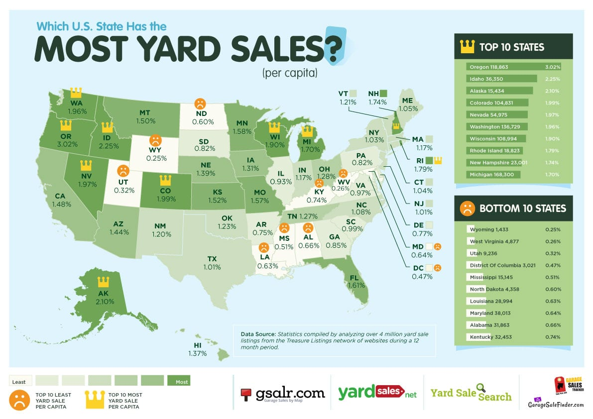 Top States with Most Yard Sales
